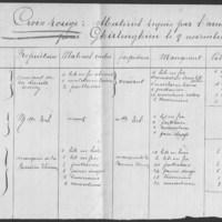 Boëssières-Thiennes, 1840.jpg
